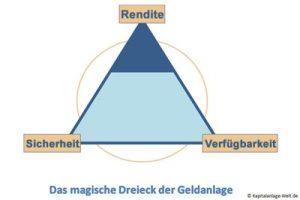 Rendite Magisches Dreieck