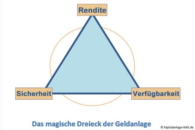 Magisches Dreieck der Geldanlage Uebersichtsgrafik